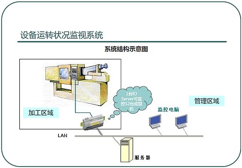图【1】 系统结构示意图